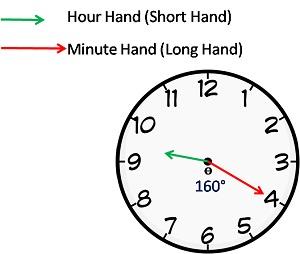 angle between hands