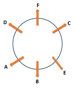 circular outwards solution