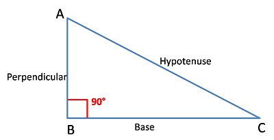 direction pythagoras
