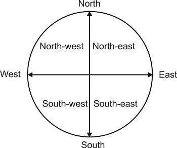 directions diagram